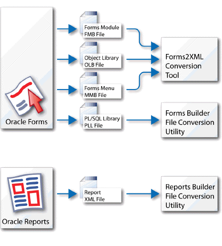 Oracle Forms Conversion [Migration by Ispirer SQLWays]